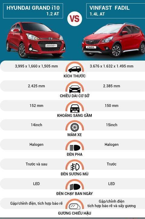 So Sánh Ngoại Thất Hyundai Grand I10 Và Vinfast Fadil