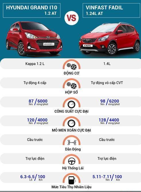 So Sánh Vận Hành Hyundai Grand I10 Và Vinfast Fadil